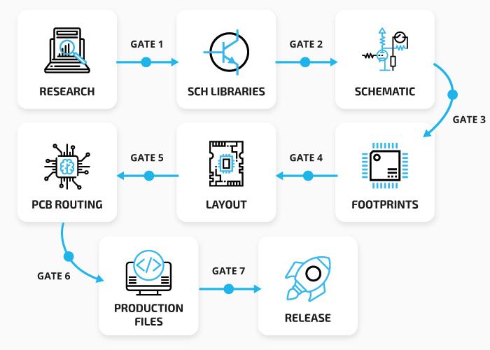 ARS 7pcb design process