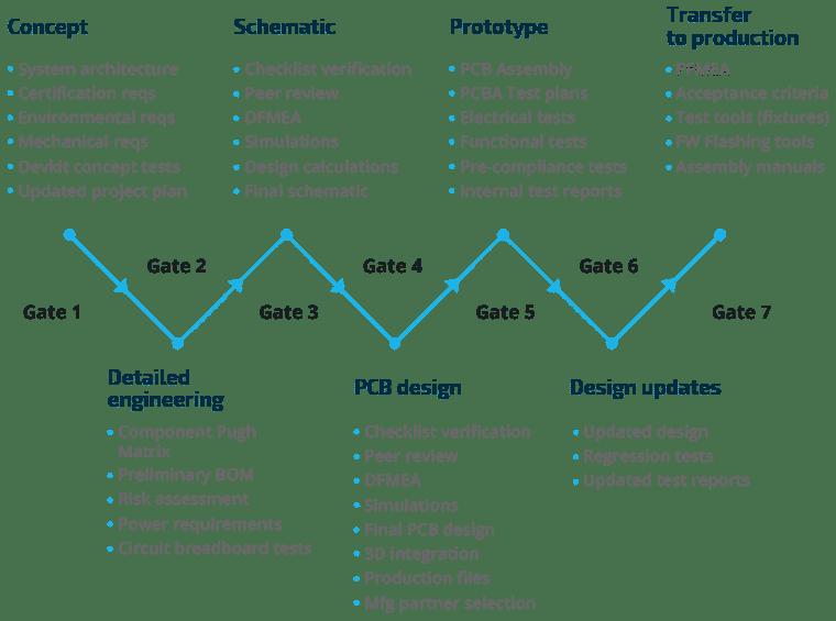 7-Gates PCB Design Process